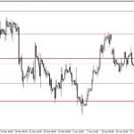 Analisa EUR/USD, Rabu 23 April 2014