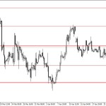 Analisa EUR/USD, Senin 28 April 2014