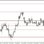 Analisa EUR/USD, Rabu 30 April 2014