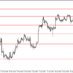 Analisa GBP/USD, Selasa 29 April 2014