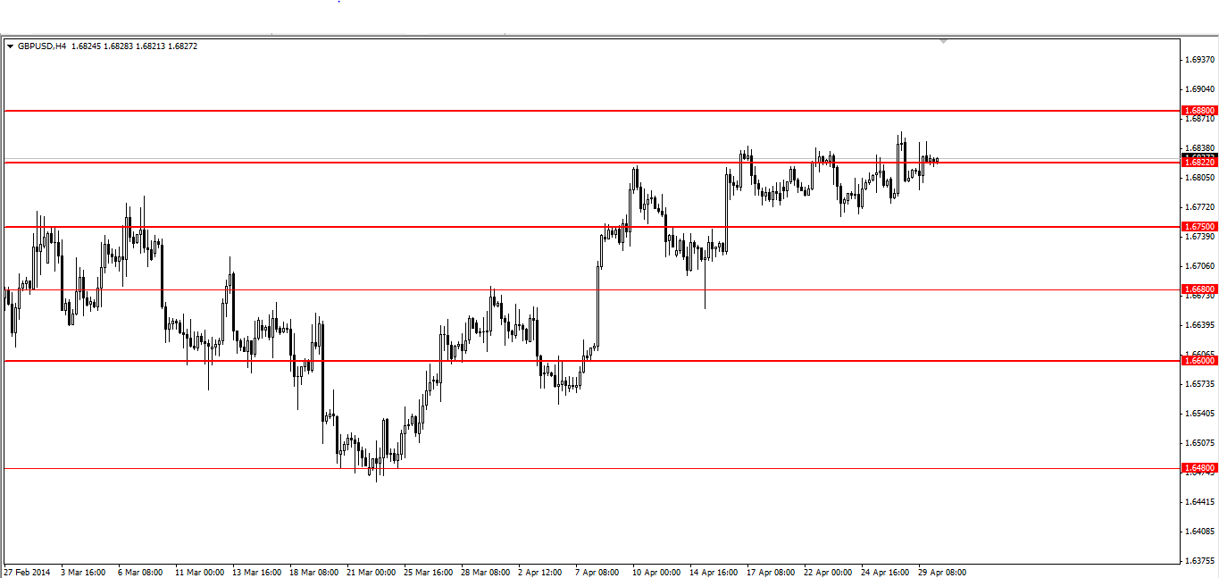 Analisa GBP/USD, Rabu 30 April 2014