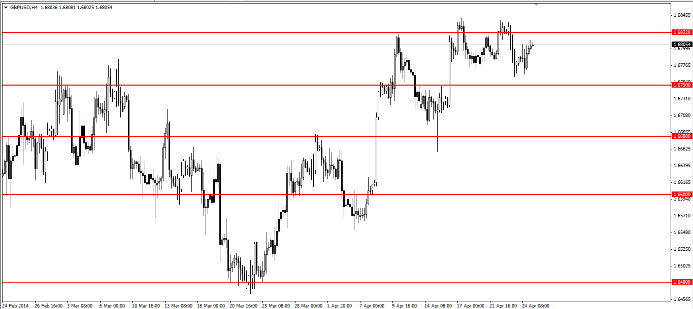 Analisis GBP/USD, Jum'at 25 April 2014