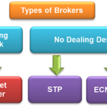 Perbedaan Broker Forex Dealing Desk dan Non Dealing Desk/NDD