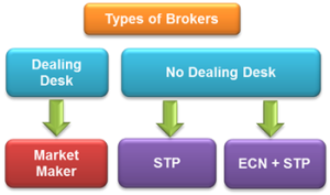 tipos-brokers
