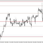 Analisa EUR/USD, Rabu 14 Mei 2014