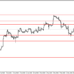 Analisa GBP/USD, Senin 19 Mei 2014