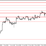 Analisa GBP/USD, Kamis 8 Mei 2014