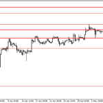 Analisa GBP/USD, Jum'at 9 Mei 2014