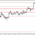 Analisa GBP/USD, Senin 12 Mei 2014
