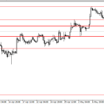 Analisa GBP/USD, Rabu 14 Mei 2014