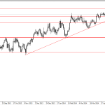 Analisa GBP/USD, Jum'at 16 Mei 2014