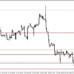 Analisa EUR/USD 27 Mei 2014