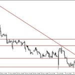 Analisa EUR/USD Rabu, 18 Juni 2014