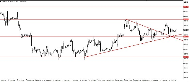 Analisa EUR/USD, Rabu 25 Juni 2014