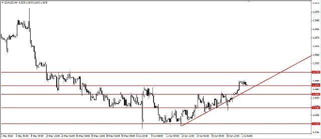 Analisa EUR/USD, Rabu 2 Juli 2014