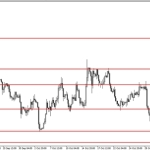 Analisa EUR/USD, Selasa 4 November 2014