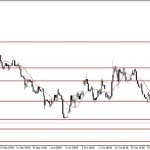 Analisa EUR/USD, Senin 10 November 2014