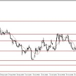 Analisa EUR/USD, Selasa 11 November 2014