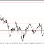 Analisa GBP/USD, Rabu 5 November 2014
