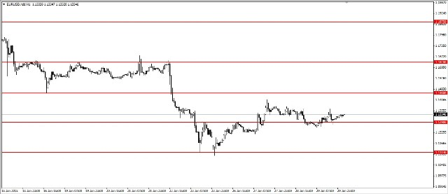 Analisa EUR/USD, Jum'at 30 Januari 2015