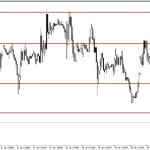 Analisa GBP/USD, Jum'at 23 Januari 2015