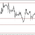 Analisa GBP/USD, Selasa 27 Januari 2014