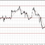 Analisa GBP/USD, Rabu 15 April 2015