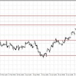 Analisa GBP/USD, Senin 11 Mei 2015