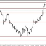 Analisa GBP/USD, Rabu 24 Juni 2015